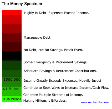 The Money Spectrum